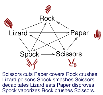 ultimate rock paper scissors rules