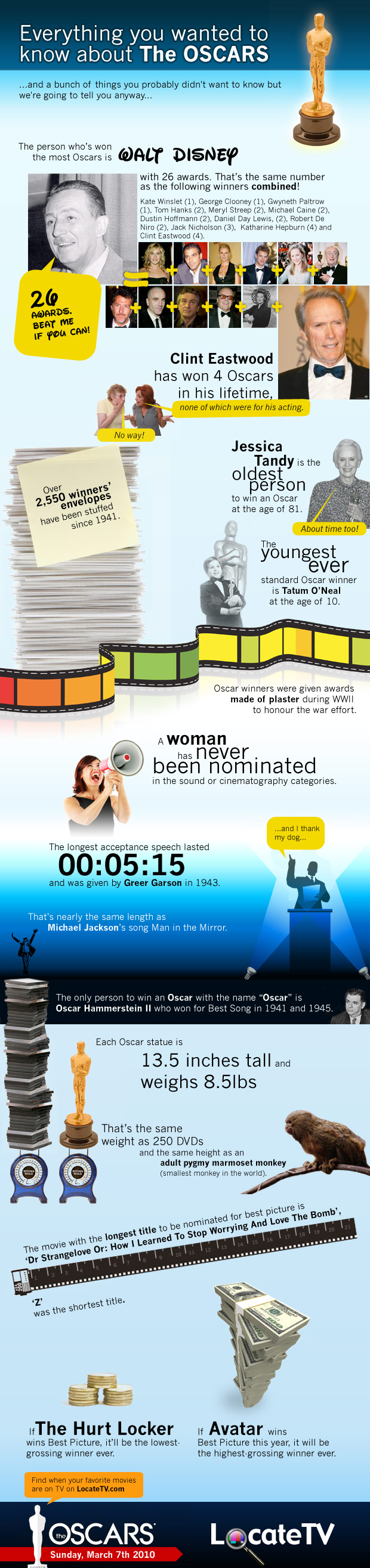 oscars-infographic-locatetv